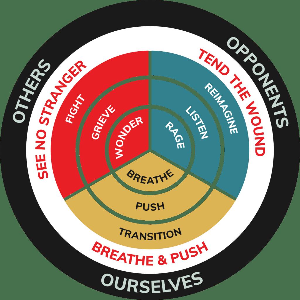 Compass of Revolutionary Love